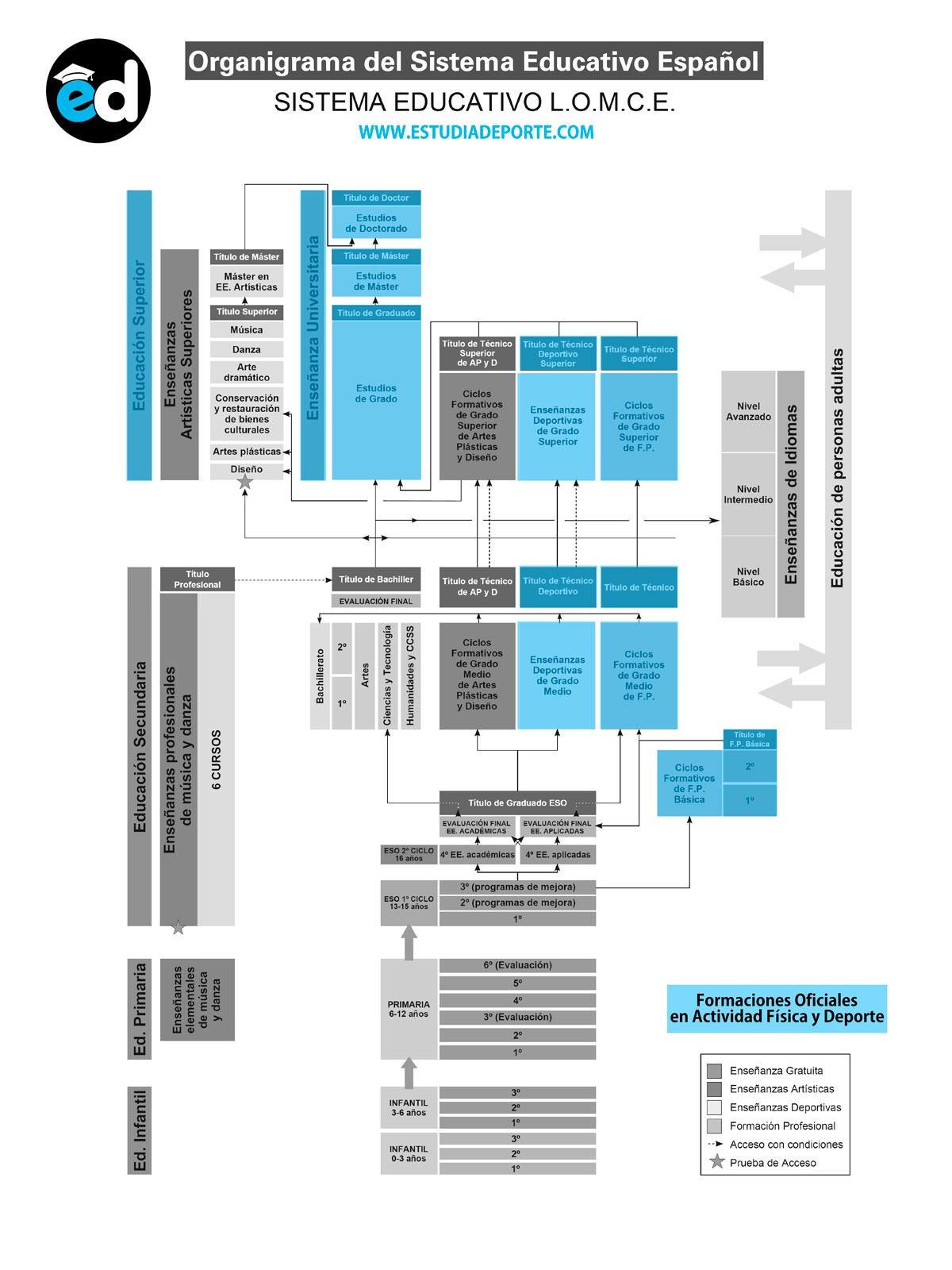LOMCE Sistema Educativo de España. Formaciones en Actividad Física y Deporte